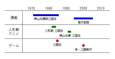 70年以降の三国派生作の流れ